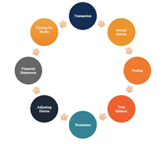 Accounting Cycle Acme Collins School Online Courses