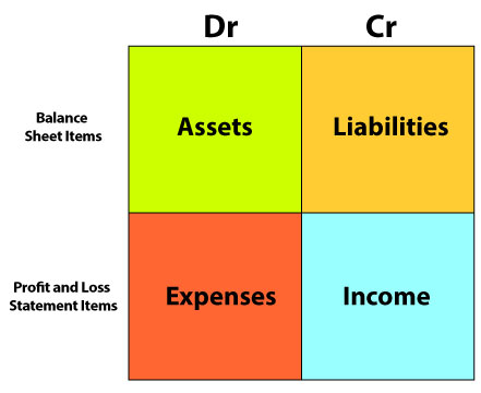 Systems of Accounting