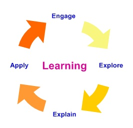 Structured Learning Process