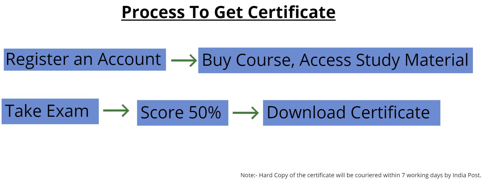 Process To Get Certificate